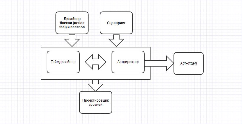 Распределение ролей на проекте